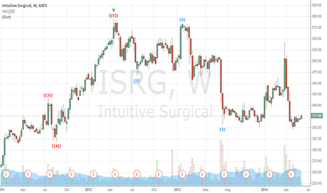 ISRG: Hospitals Can't Afford to Buy Intuitive Surgical's Robots!