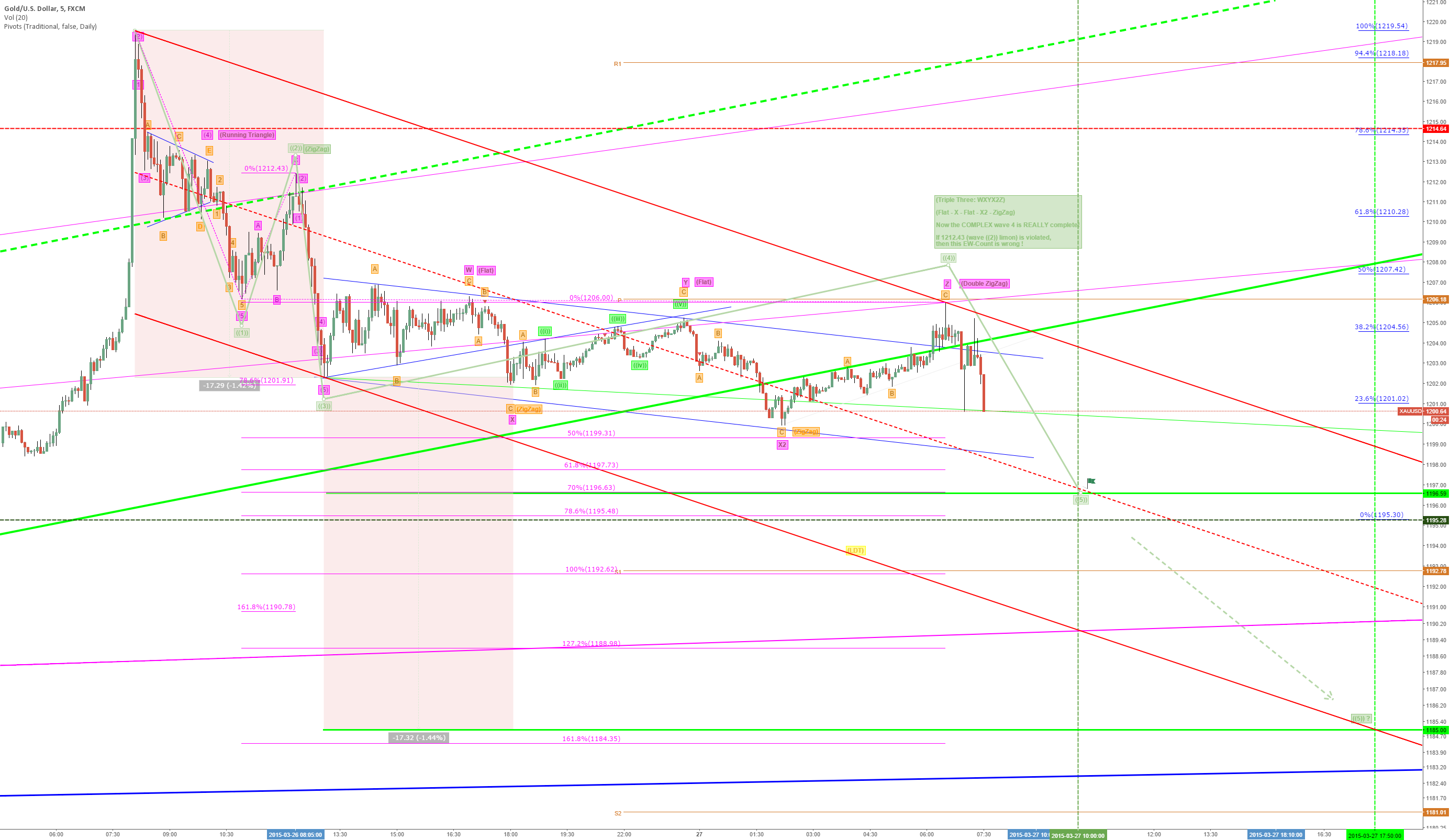 UPDATE: Target Today 1195 (/1185) ? Complex Wave 4 Triple Three!