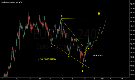EURJPY: Combining Elliot Wave and Patterns