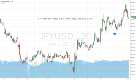 JPYUSD: JPY Longs Thurs May 7th