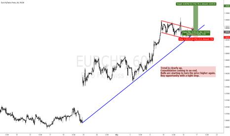 EURCHF: EURCHF NICE BUY SETUP FOR A BULL MOVE TO 1.10 - WITT? #2