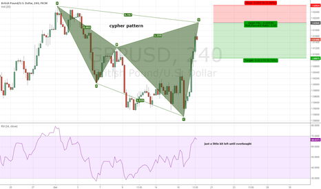 GBPUSD: Possible swing cypher on GBPUSD