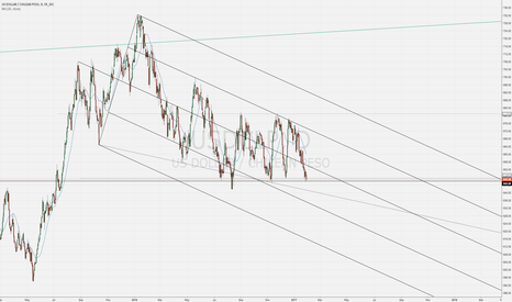 USDCLP: Go long and take profit at 670.00
