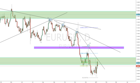 EURUSD: EURUSD must fall