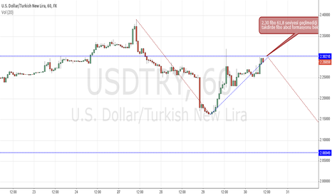 USDTRY: 1 h abcd ?