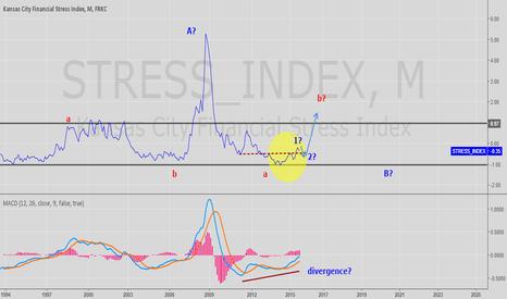 STRESS_INDEX: Stress Index