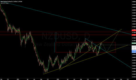 NZDUSD: NZDUSD - Top of Range