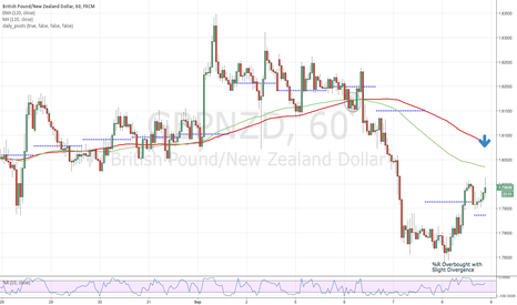 GBPNZD: GBPNZD-Short