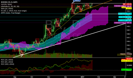 BA: BA @ daily @ only stock (30 dow) which is nearer to ATH as DOW