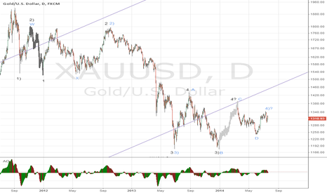 XAUUSD: 2 impulses that can make a lot of difference