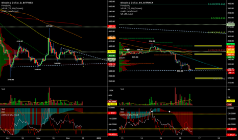 BTCUSD: Bitfinex Daily creating a possible triangle
