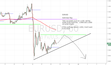 EURUSD: A quick and clean 200 pips on EURUSD