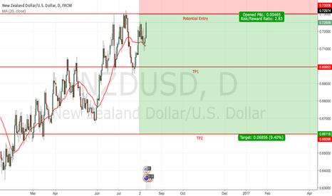 NZDUSD: NZD/USD 10.08.16
