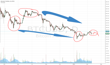 BTCUSD: Short upward movement.