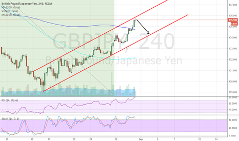 GBPJPY: GJ SHORT IN PLAY