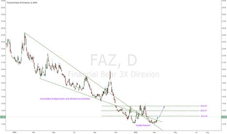 FAZ: FAZ Short Term Long