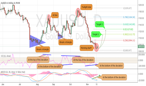 XAUUSD: Gold will form the morning star?
