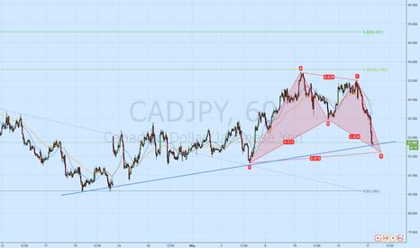 CADJPY: BAT on CADJPY Forming