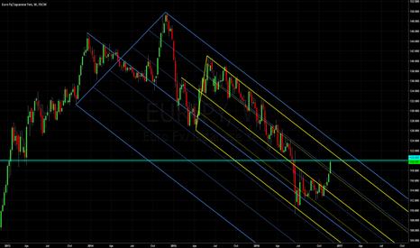 EURJPY: Euro Yen: Median Line Studies