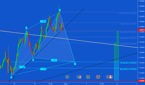 EURCAD: Potential Cypher on the EUR/CAD