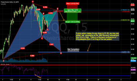QQQ: Intra-day Bearish Gartley, with a hint of Bat