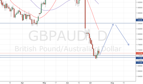 GBPAUD: LONG now SHORT later