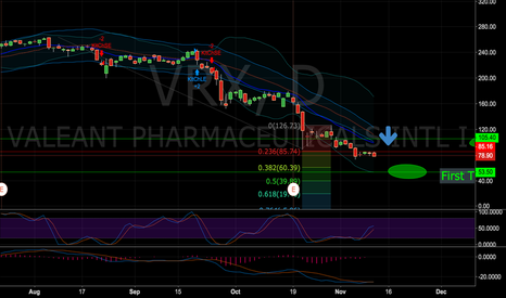 VRX: Keeping my puts until 55 or a reversal to the to the 50 EMA
