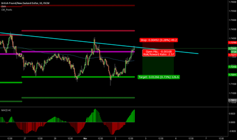 GBPNZD: Doji at the daily pivot