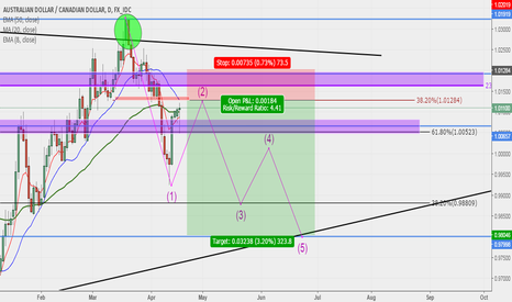 AUDCAD: AUDCAD Swing Sell Set up Descent Opporttunity