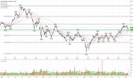 SU: Another Volume Trade *Keystone*