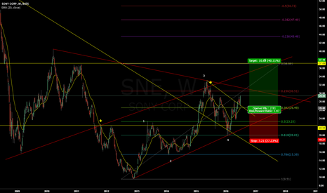 SNE: Sony LONG - Pushing for the 5th wave