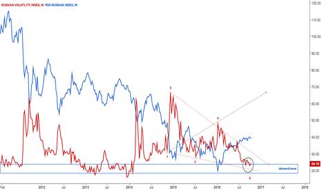 RTSVX: $RSX Russian index vs it's volatility
