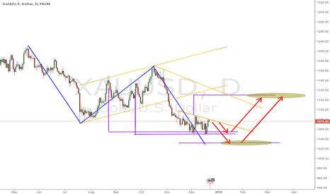 XAUUSD: Gold Long term prospect...