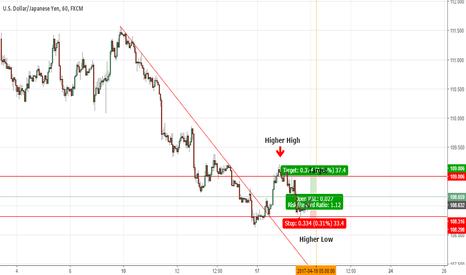 USDJPY: 1hr UJ Chart Long  to catch rest of up wave