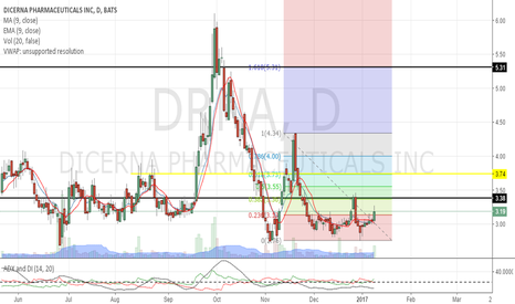 DRNA: Profit taking at about $3.74