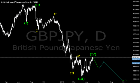 GBPJPY: CORRECTION