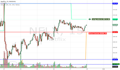 NFLX: NFLX long & short entries.