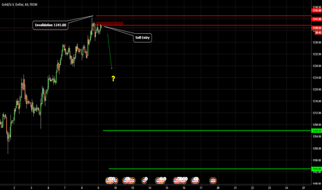 XAUUSD: GOLD / Brute Force
