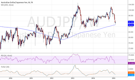AUDJPY: Weekly bounce MA200