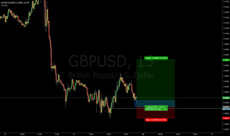 GBPUSD: ICT Optimal Trade Entry & Bullish Order Block Candidate