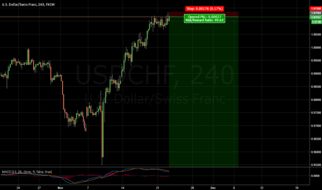USDCHF: Bearish divergence @ 0.764 fib retracement