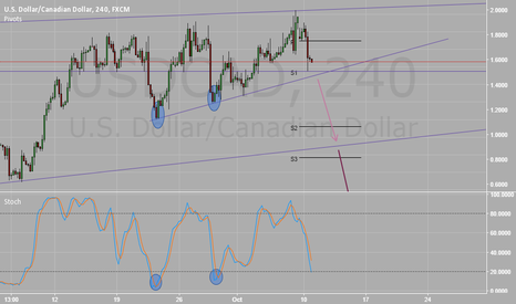 USDCAD: Rising Wedge