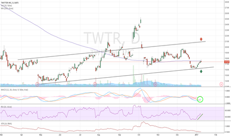 TWTR: Confusing fundamentals, attractive technicals => ?!
