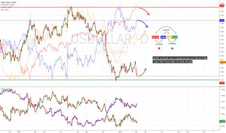 USDOLLAR: Market correlations