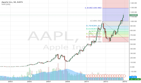 AAPL: Where's a new historical high?