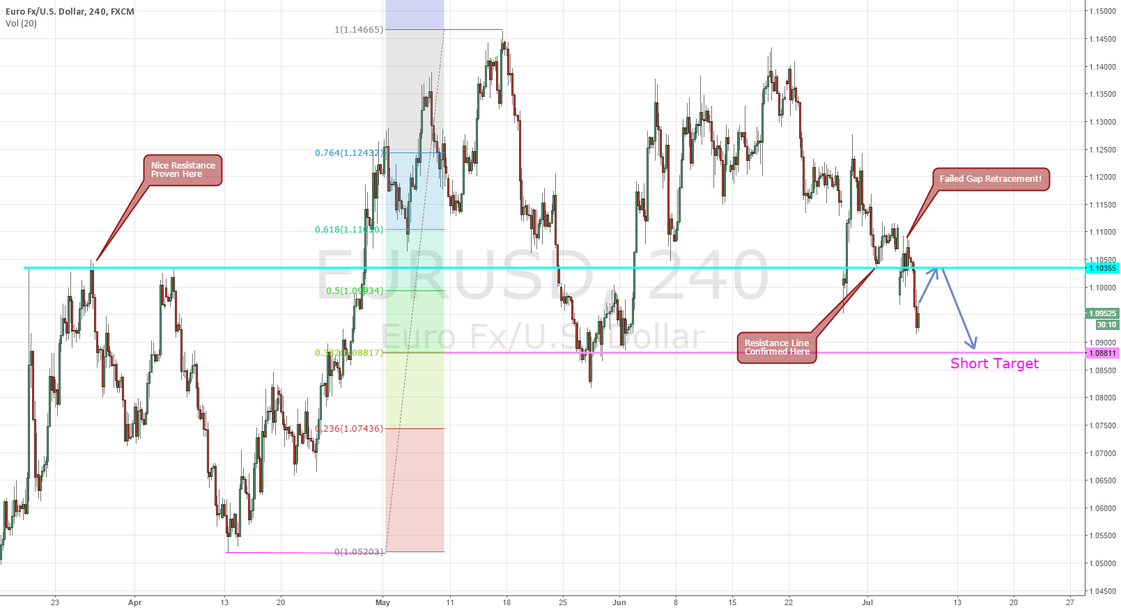 Waiting for Eurusd Retrace for Short Entry