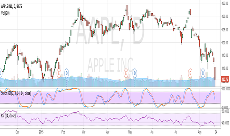 AAPL: Apple technical oscillators very oversold Time to buy