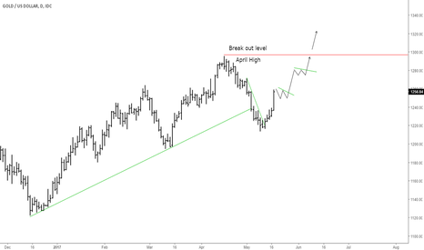 XAUUSD: Gold daily ... Bullish perspective