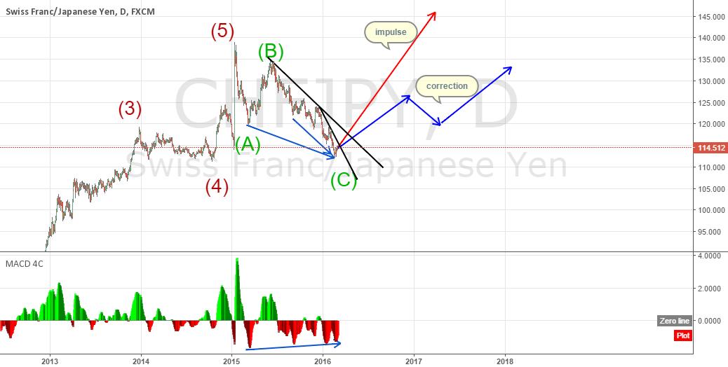 CHFJPY Long term outlook