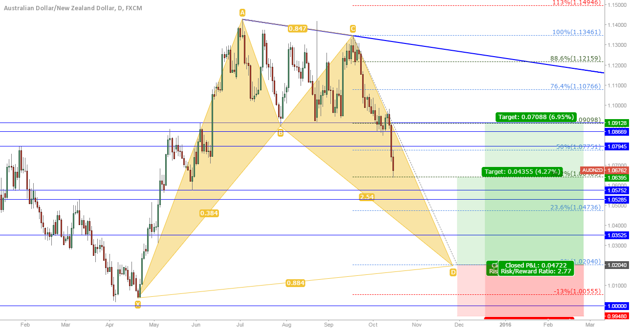 AUD/NZD: Daily bat to go long